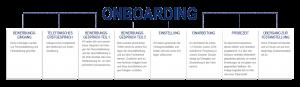 Onboarding_Prozess_DOK_Systeme_nur_Text